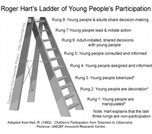 ladder-of-participation