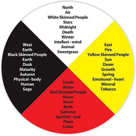 What is an Indigenous medicine wheel?